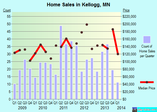Kellogg,MN real estate house value index trend