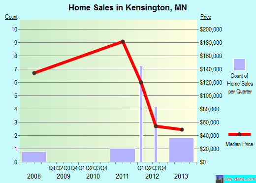 Kensington,MN real estate house value index trend