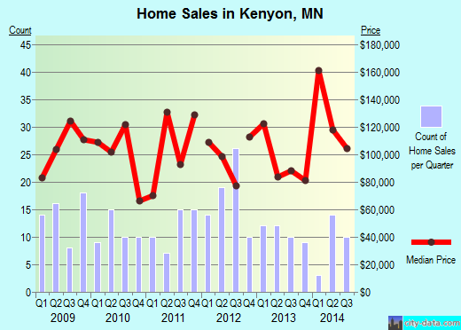 Kenyon,MN real estate house value index trend