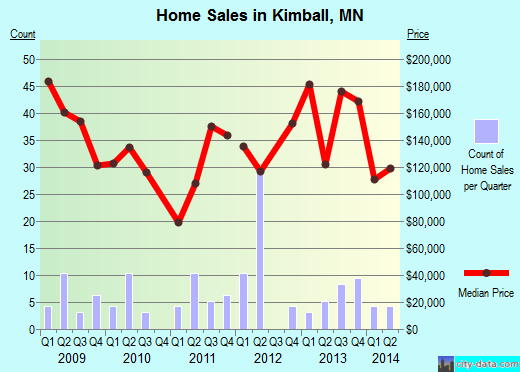 Kimball,MN real estate house value index trend