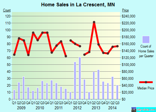 La Crescent,MN real estate house value index trend