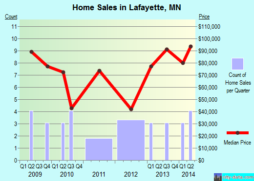 Lafayette,MN real estate house value index trend