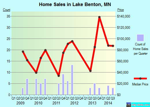 Lake Benton,MN real estate house value index trend