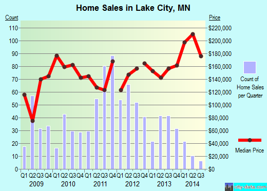Lake City,MN real estate house value index trend