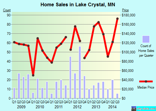 Lake Crystal,MN real estate house value index trend