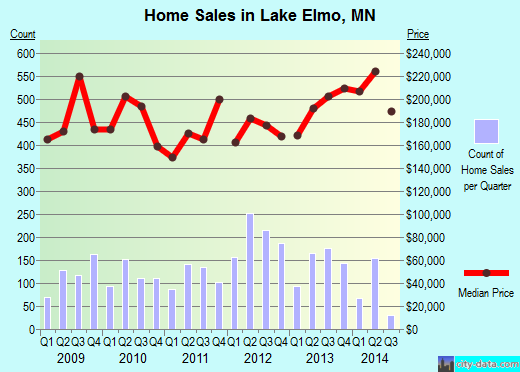 Lake Elmo,MN real estate house value index trend