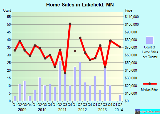 Lakefield,MN real estate house value index trend