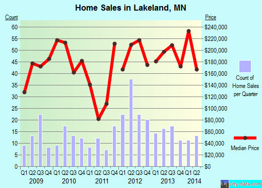 Lakeland,MN real estate house value index trend