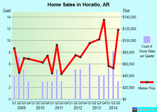 Horatio,AR real estate house value index trend