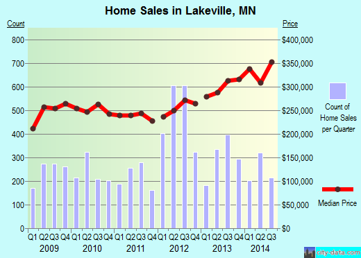 Lakeville,MN real estate house value index trend