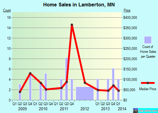 Lamberton,MN real estate house value index trend