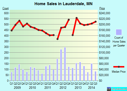 Lauderdale,MN real estate house value index trend