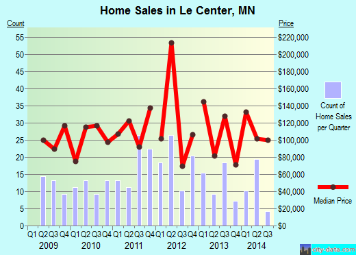 Le Center,MN real estate house value index trend