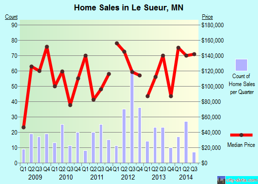 Le Sueur,MN real estate house value index trend