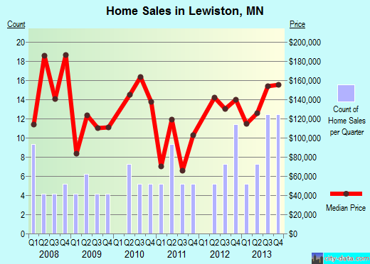 Lewiston,MN real estate house value index trend