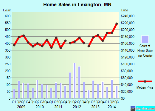 Lexington,MN real estate house value index trend