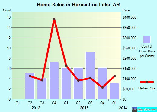 Horseshoe Lake,AR real estate house value index trend