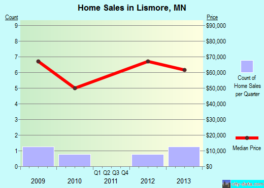 Lismore,MN real estate house value index trend