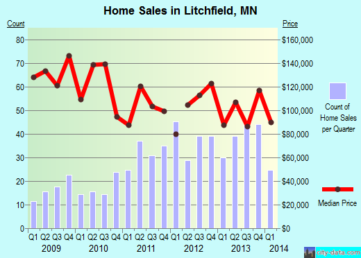 Litchfield,MN real estate house value index trend