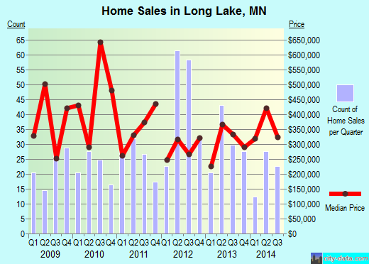 Long Lake,MN real estate house value index trend