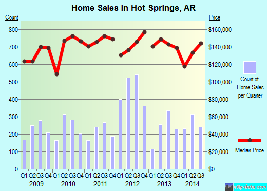 Hot Springs,AR real estate house value index trend