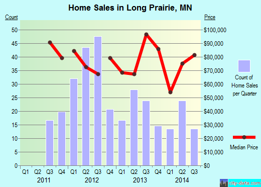 Long Prairie,MN real estate house value index trend