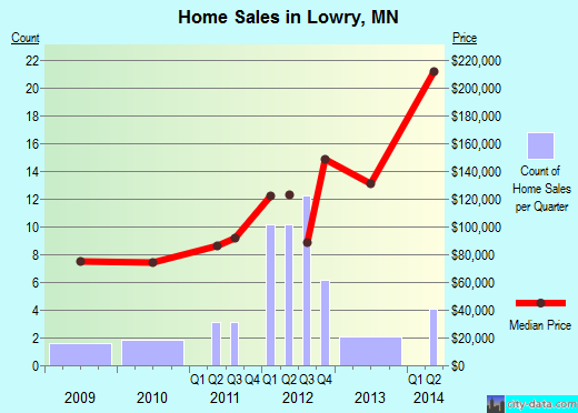 Lowry,MN real estate house value index trend