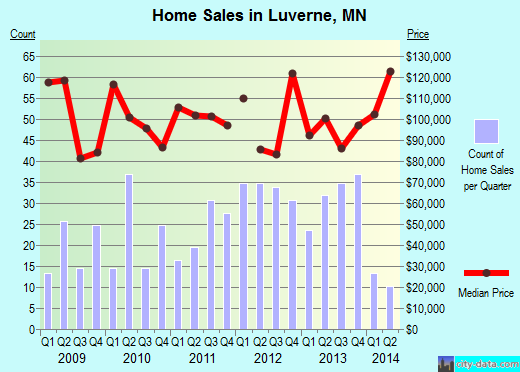 Luverne,MN real estate house value index trend