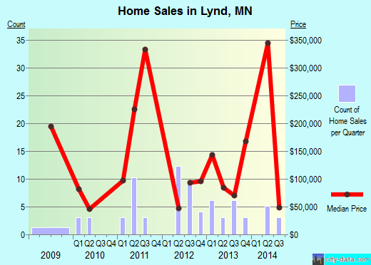 Lynd,MN real estate house value index trend
