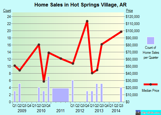 Hot Springs Village,AR real estate house value index trend