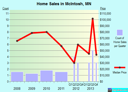 McIntosh,MN real estate house value index trend