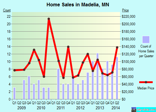 Madelia,MN real estate house value index trend
