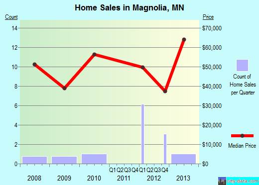 Magnolia,MN real estate house value index trend