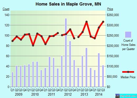 Maple Grove,MN real estate house value index trend