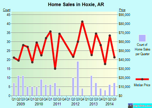Hoxie,AR real estate house value index trend