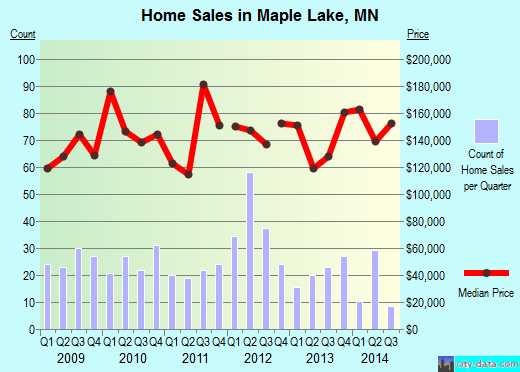 Maple Lake,MN real estate house value index trend