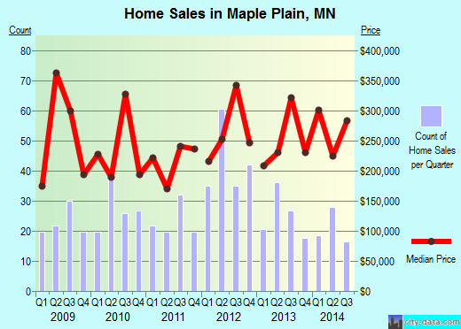 Maple Plain,MN real estate house value index trend
