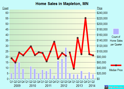 Mapleton,MN real estate house value index trend
