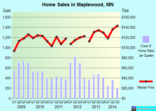 Maplewood, MN index of house prices