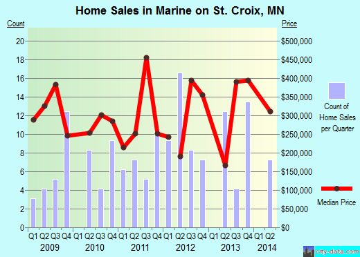 Marine on St. Croix,MN real estate house value index trend