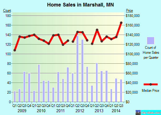 Marshall,MN real estate house value index trend