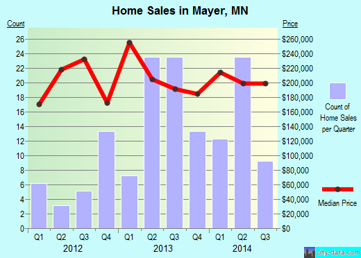 Mayer,MN real estate house value index trend