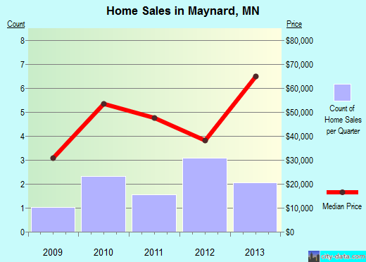 Maynard,MN real estate house value index trend