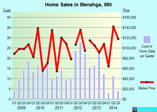 Menahga,MN real estate house value index trend