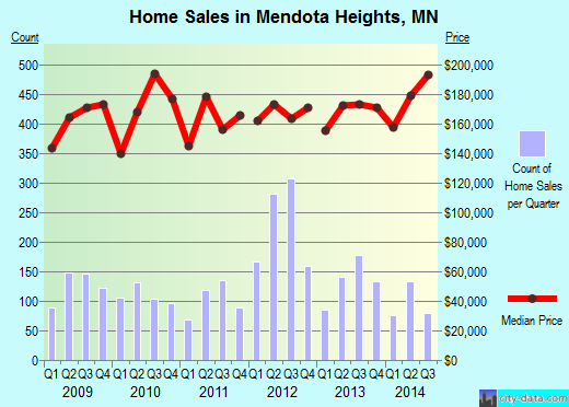 Mendota Heights,MN real estate house value index trend
