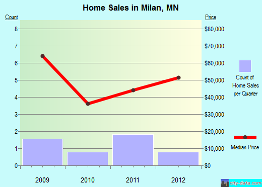 Milan,MN real estate house value index trend