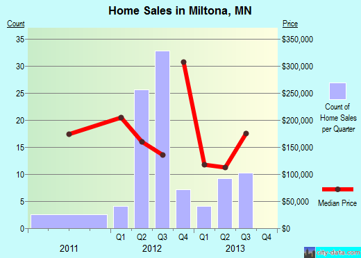 Miltona,MN real estate house value index trend