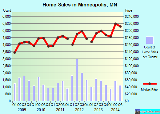 Minneapolis,MN index of house prices