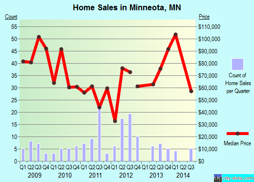 Minneota,MN real estate house value index trend