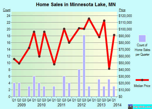 Minnesota Lake,MN real estate house value index trend